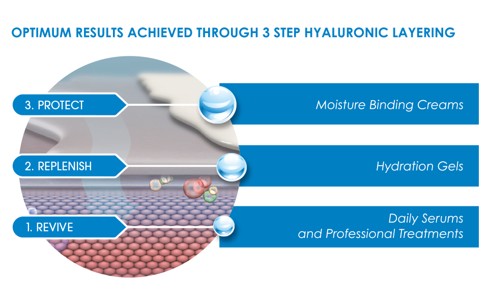 Intraceuticals Intraceuticals' proprietary 3 Step Hyaluronic Layering